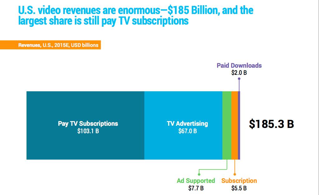 revenues video