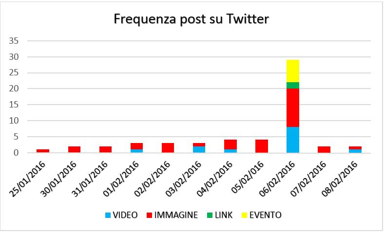 Frequenza post su Twitter