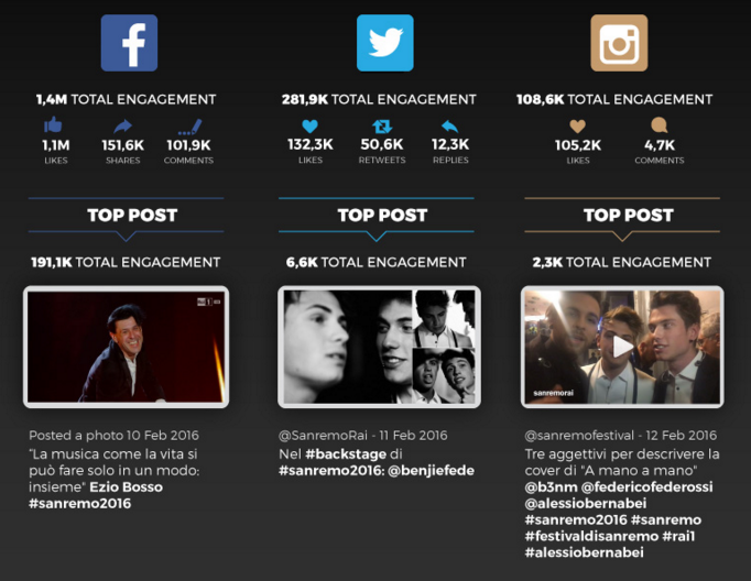 Top Social Network Sanremo 2016