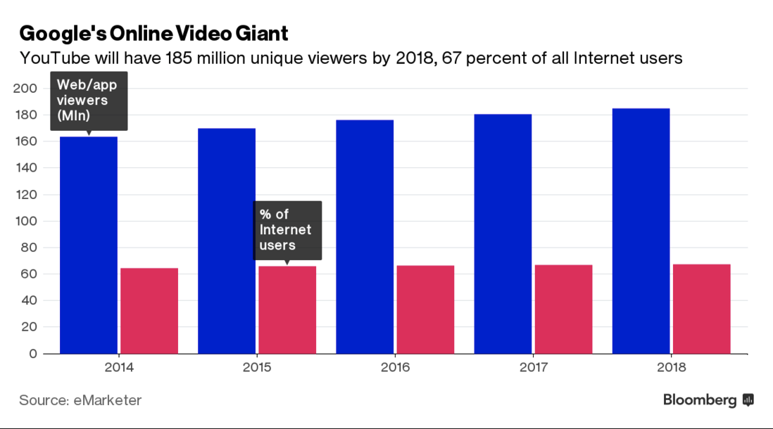 Google's Online Video Giant
