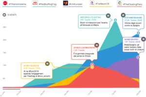 Le campagne Twitter di maggior successo tra maggio e giugno 2016 secondo Blogmeter
