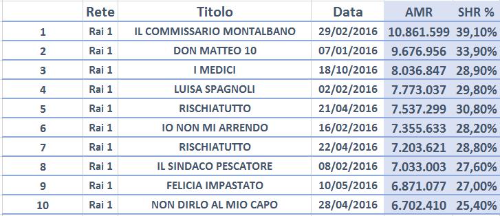 Top Events di prima serata RAI (LIVE+VOSDAL) - gennaio-novembre prima serata | Fonte: elaborazione su dati Auditel – Direzione Marketing Rai